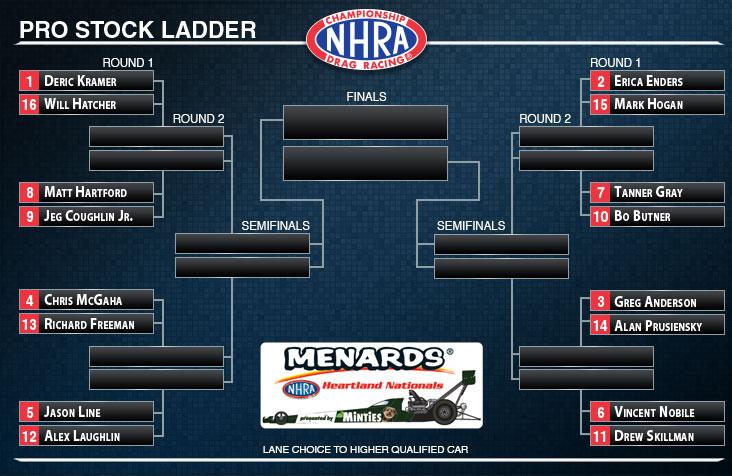 Menards NHRA Heartland Nationals Sunday/Monday Notebook | NHRA